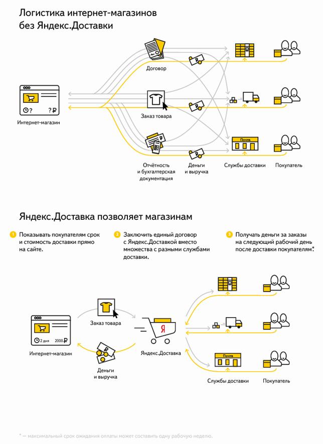 Как создать агрегатор товаров