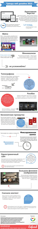 Актуальные тренды веб дизайна